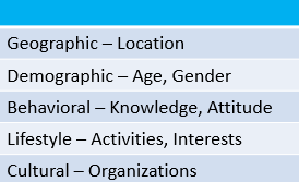 A table about the types of market segmentation.